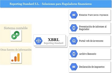 XBRL diagram for regulators